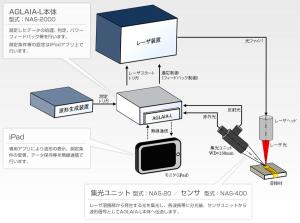 NAS-2000構成図