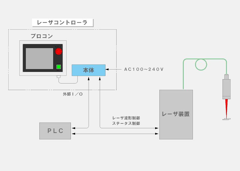 レーザーコントローラ構成図