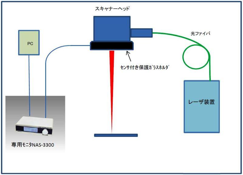 保護ガラス汚れセンサ構成図