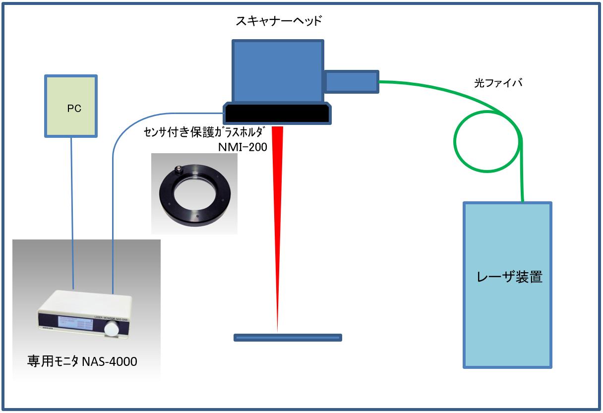 NMI-200構成図
